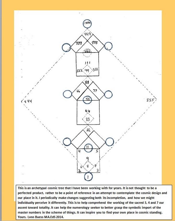 Cosmic Tree NR